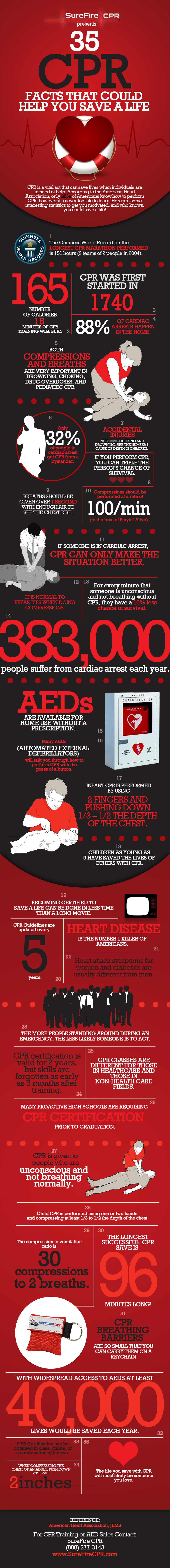 CPR Statistics and Facts