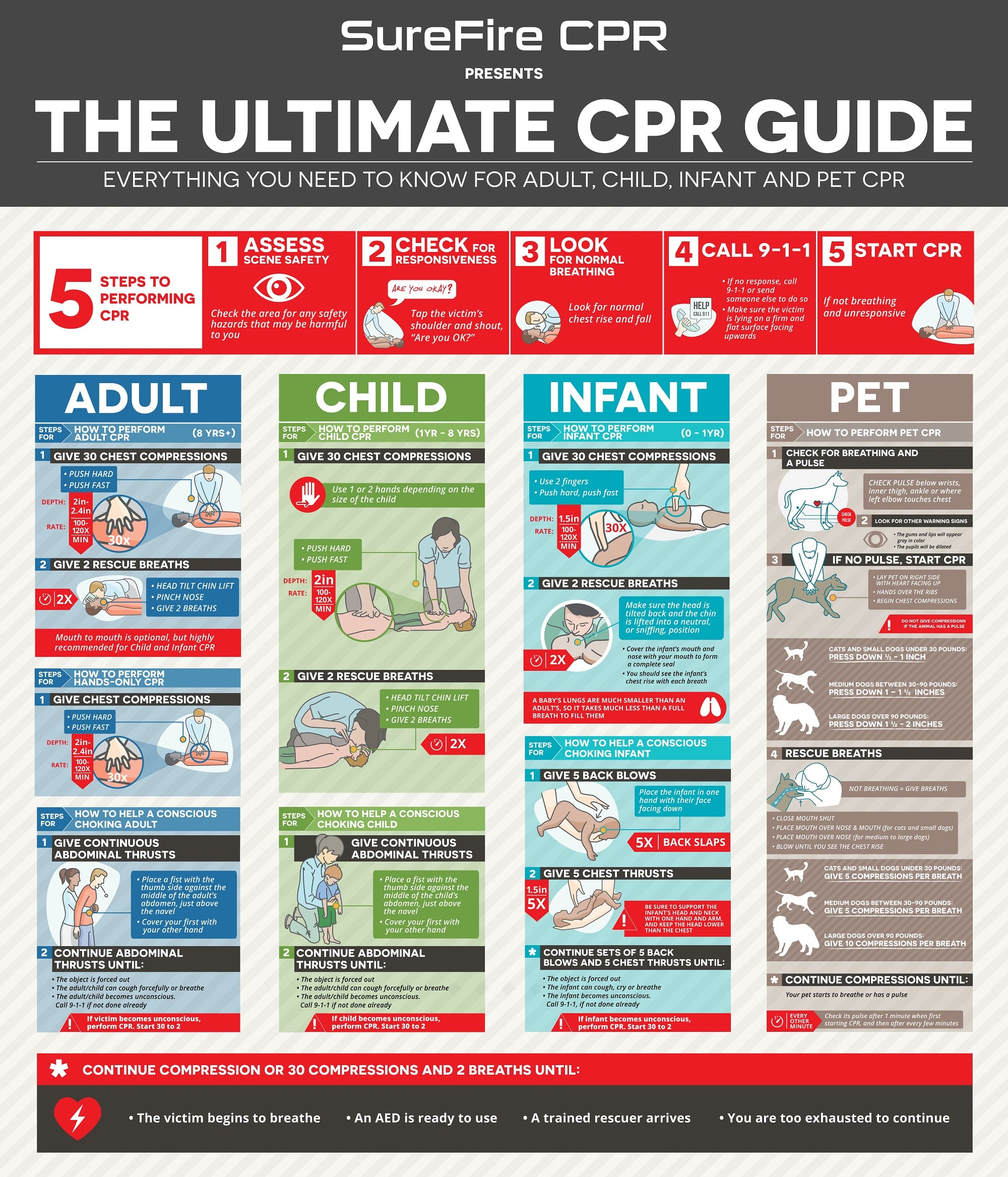 ultimate cpr guide